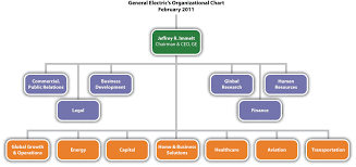 Explicit Company Employee Structure Chart Xerox