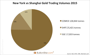 Board Volume Chart Sge Trading Volume 2015 Up 84 Y Y Due To International Board