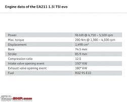 Vw Displacement Chart Vws Next Gen 1 5l Tsi Engine Team Bhp