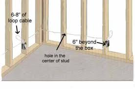 are service loops allowed by us electrical code in residential enter image description here electrical wiring code compliance safety