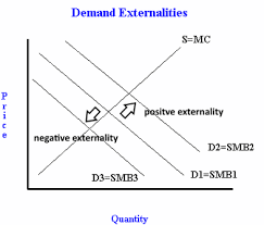 Negative Externality Graph Demand Side Externalities Freeeconhelp Com Learning
