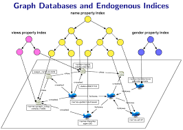 Graph Databases Understanding Graph Databases Marko Rodriguez End Of