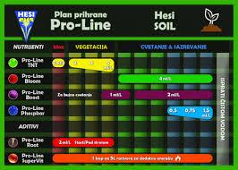 Hesi Soil Chart Hesi Proline Root 50ml