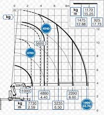 Mobile Crane Diagram Hiab Hydrauliska Industri Ab Png