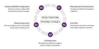 Methods of penetration testing