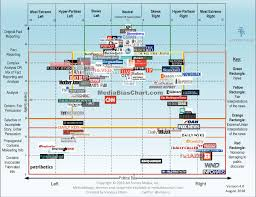 News Source Bias Chart Vanessa Oteros Updated Media Bias Chart Liberal Mainstream