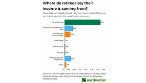 Mass Retirement Chart Group 1 Could You Get By On The Average Retirement Income