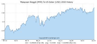 Us Dollar Vs Malaysian Ringgit Chart Malaysian Ringgit Myr To Us Dollar Usd History Foreign