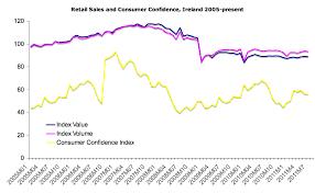 Consumer Confidence Historical Chart True Economics 29 08 2011 Retail Sales And Consumer