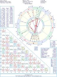 James Brown Birth Chart James Brown Natal Birth Chart From The Astrolreport A List