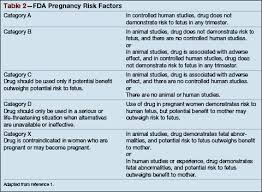 Medication Chart For Pregnancy Safety Of Otc Medications In Pregnant Women