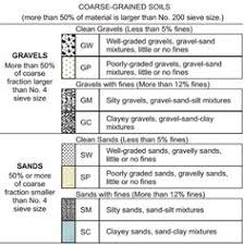 Uscs Soil Classification Flow Chart 27 Best Soil Classification Images Garden Soil Vegetable