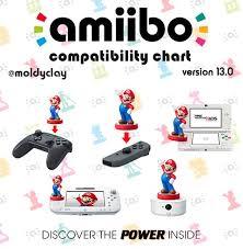 Fan Made Amiibo Compatibility Chart Version 13 0