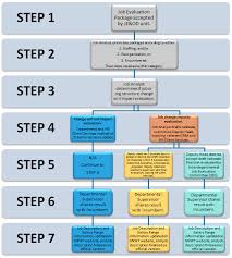 Hay Guide Chart Point System Job Evaluation My Hr