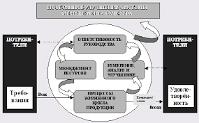 Дипломная работа Разработка бизнес процессов системы менеджмента  Дипломная работа Разработка бизнес процессов системы менеджмента качества на предприятии ООО Студия РБС