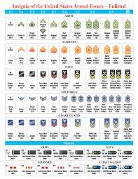 Minivan Rankings Military Officer Rank Chart