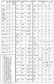 Rashi Chart By Alphabet Aleph Bet Card Half Page
