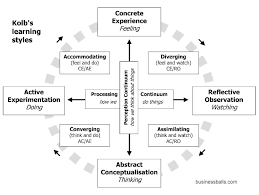 reflective practice theory methods tips and guide to using see kolb learning styles for detailed pdf versions and explanations of this diagram