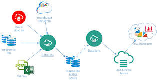 Data Sync How To Use Data Sync Bics For Full Blown Etl Service