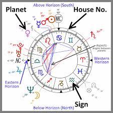 Chart Interpretation Astronomy Horoscope Birth Chart