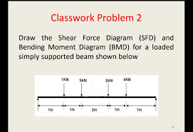 In cantilever beams, the maximum. Answered Draw The Shear Force Diagram Sfd And Bartleby