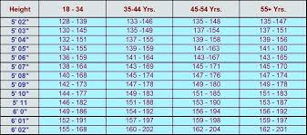 Fresh 21 Sample Usmc Height Weight Chart Memorable Hieght