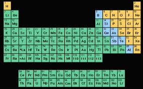 Chart Of Metals Nonmetals And Metalloids Metals Nonmetals Metalloids