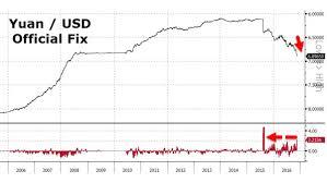 Bitcoin 2008 Chart
