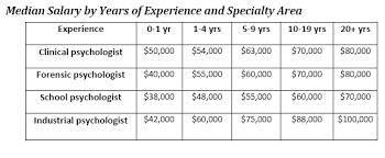 Psychologist Salary What Can You Expect To Earn As A