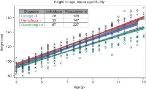 Cerebral Palsy Growth Chart Growth Characteristics In Cerebral Palsy Subtypes A