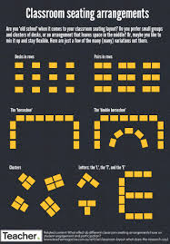 Best Seating Charts For Classroom Management Infographic Classroom Seating Arrangements Teacher