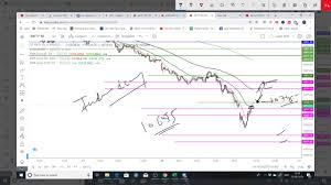 Investing Com Zinc Chart Nifty Banknifty Intraday Gann Levels Astro Technicals For 23 August 2019