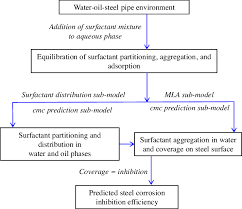 Scheme 1 Flow Chart Of Ici Model For Steel Corrosion