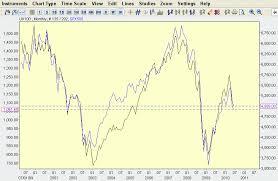 Great Netdania Forex Charts Make Money Chart Line Chart