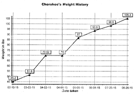 49 Up To Date Giant Breed Puppy Weight Chart