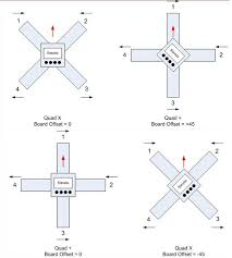 multi rotor part 2 quadcopter construction step 3 gforce rc kk2 1 5 board faces backwards