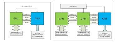 Future Nvidia Pascal Gpus Pack 3d Memory Homegrown