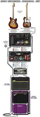 pedalboard wiring diagram 25 wiring diagram images wiring guitar 231c032cf720d94e4bbe4a68bf9c191a radiohead poster jonny greenwood 205 best pedalboard amps images guitars guitar pedalboard