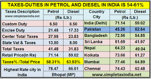 Taxes On Petrol Diesel In India Pakistan Petrol Rate Just
