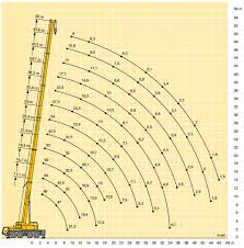 150 Ton Mobile Crane Load Chart Www Bedowntowndaytona Com