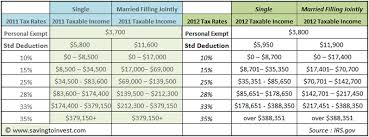 2012 Tax Brackets And Federal Irs Rates Standard Deduction