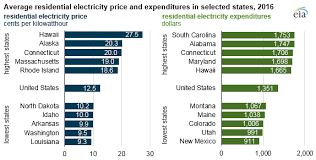 Electricity Prices Are Highest In Hawaii But Expenditures