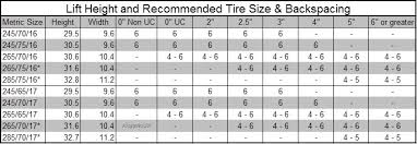 Lift To Tire Size Chart 75 Meticulous Car Tyre Conversion Chart