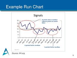 Ppt Monitoring Improvement Using A Run Chart Powerpoint