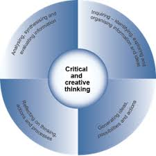 Critical and Creative Thinking   Thoughtful Learning  Curriculum     Pinterest