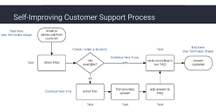 How To Write Business Process Flow Chart Business Processes For Building A System