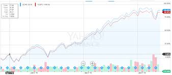 Sp500 Chart Yahoo Beat S P 500 Returns With Schb Stretch A Dime