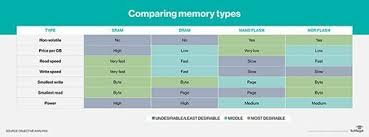 Flash Memory Capacity Chart What Is Ssd Solid State Drive A Definition From Whatis Com