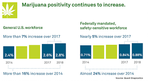 Weed High Chart Will Cannabis Use Soon Be The Same As Off Duty Drinking By