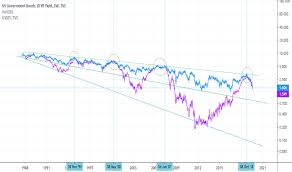 Us10y Charts And Quotes Tradingview Uk